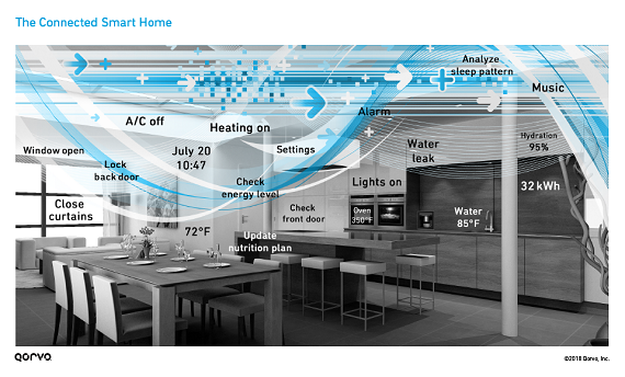 The Connected Smart Home